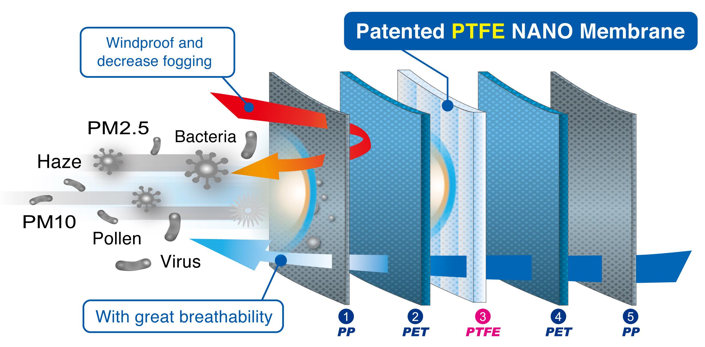 Patented PTFE nano membrane