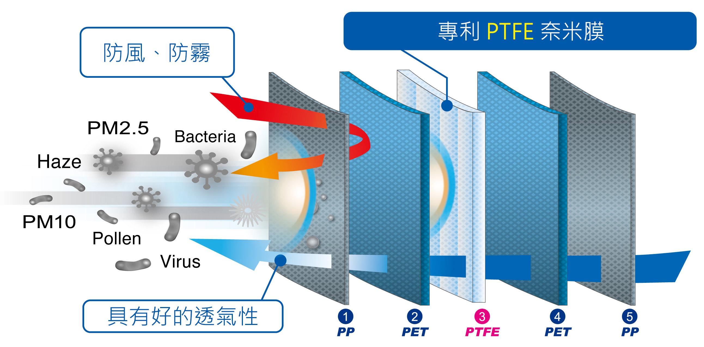 專利PTFE奈米膜