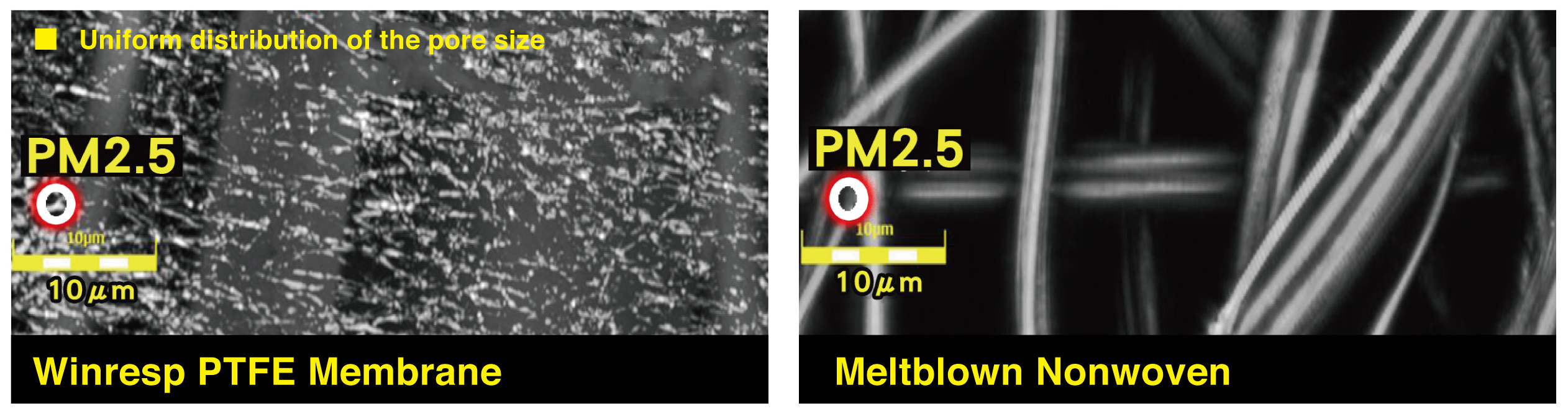 high-efficiency ptfe membrane technology
