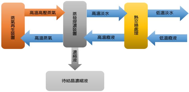 MVR系統介紹