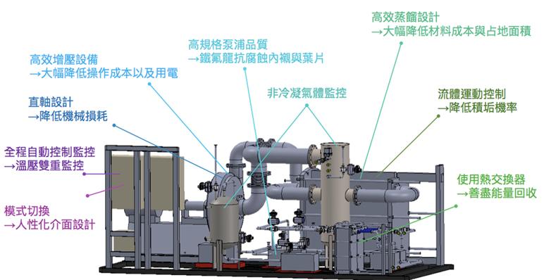 蒸餾提濃設備構造介紹